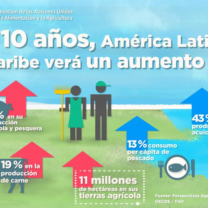 Aumentó de 17 % en la producción agrícola y pesquera de América Latina y el Caribe al 2027
