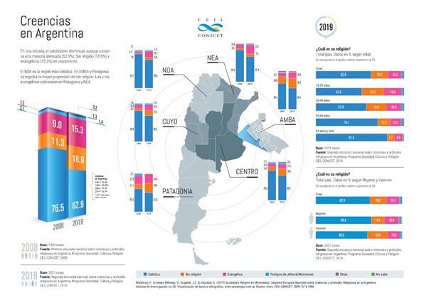 Menos argentinos dicen ser católicos, mientras se consolidan los sin religión y los evangélicos