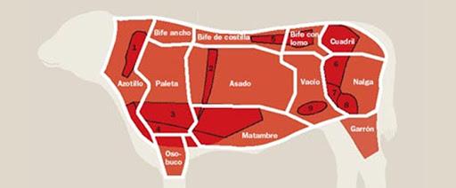 Los nuevos consumidores de carne vacuna en el mapa mundial