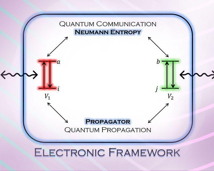 Desarrollan un nuevo modelo sobre entrelazamiento cuántico
